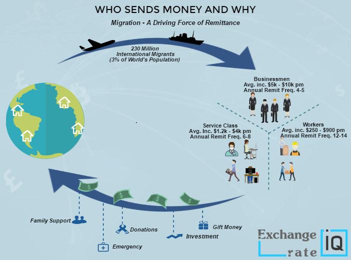 Impact Of Remittance On Economy 2020